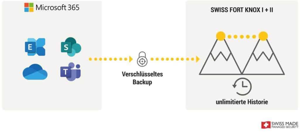 Microsoft 365 Cloud Backup mit MOUNT10 und DQ Solutions